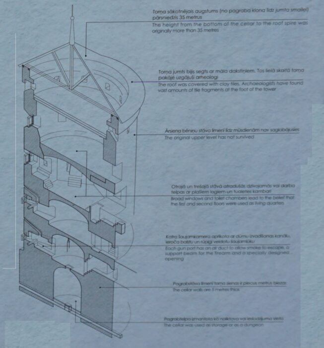 Цесис. План-разрез северной башни